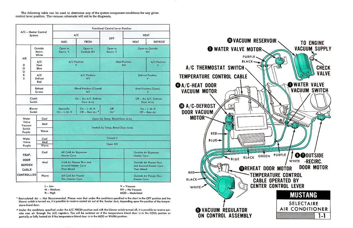 1967 Mustang Air Conditioner. Pictorial and Schematic Vacuum Diagnosis  Chart and Overview ...