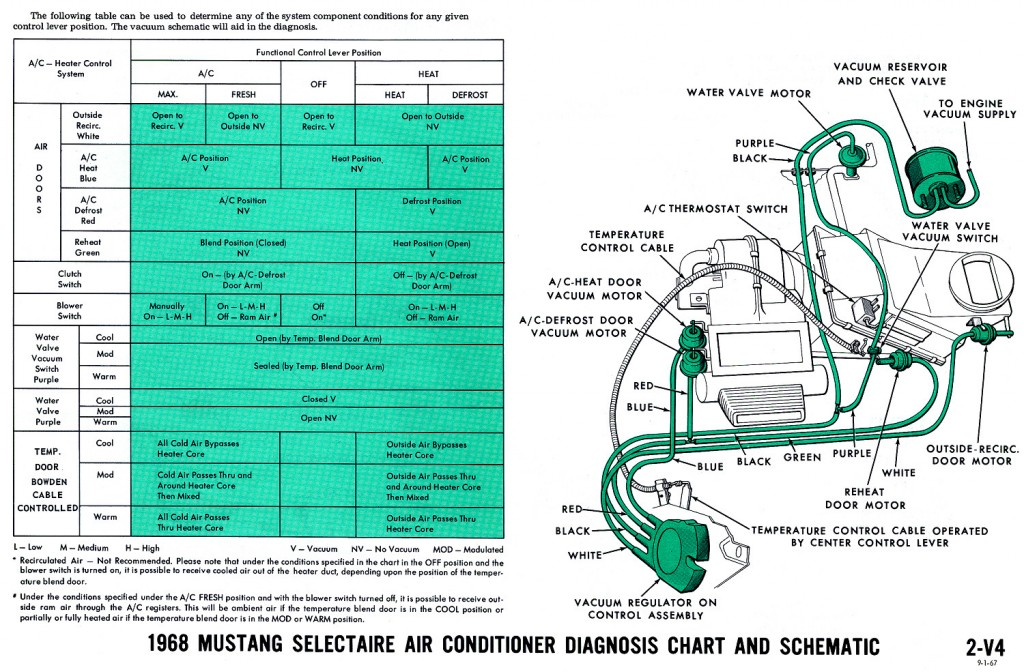 1968 mustang vacuum diagram air conditioning 2 1968 mustang wiring diagrams and vacuum schematics average joe GM Alternator Wiring Diagram at panicattacktreatment.co